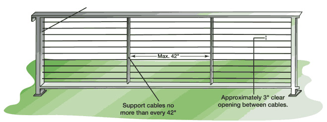 Metal Framed Cable Railings - Design Guide
